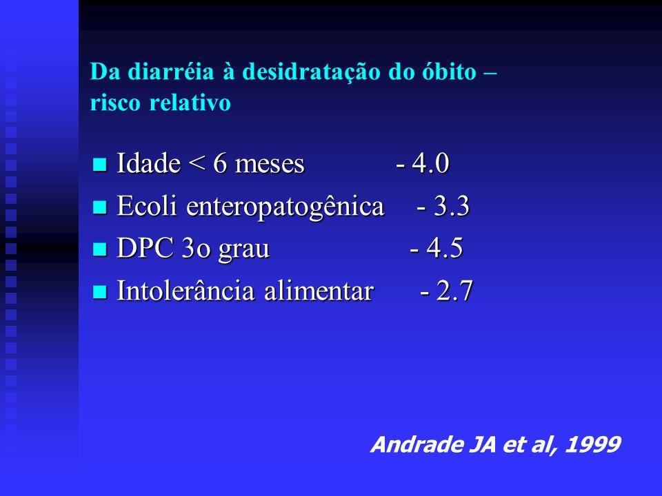 Da diarréia à desidratação do óbito – risco relativo Idade < 6 meses - 4.0 Idade < 6 meses - 4.0 Ecoli enteropatogênica - 3.3 Ecoli enteropatogênica -