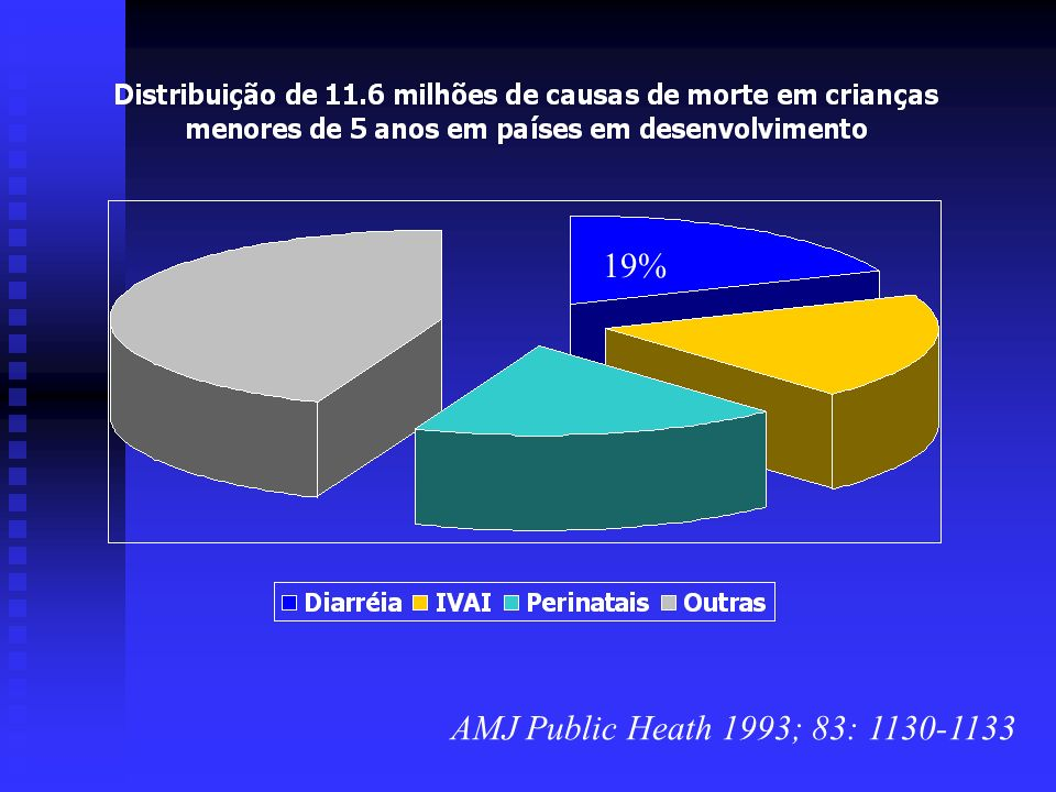 % mortalidade em Campinas e Fortaleza Fonte Ministério da Saúde, 1998