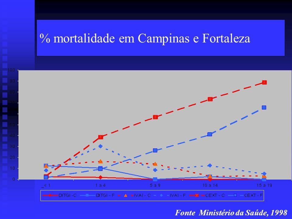 70% > cobertura rede saúde .> cobertura rede esgotos.