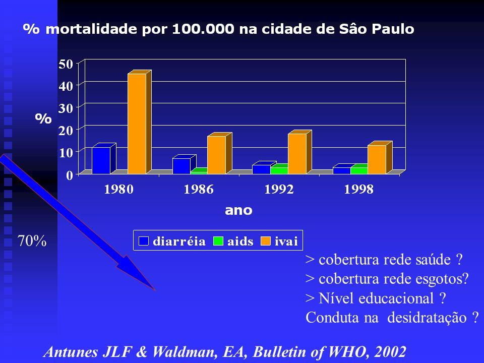 70% > cobertura rede saúde ? > cobertura rede esgotos? > Nível educacional ? Conduta na desidratação ? Antunes JLF & Waldman, EA, Bulletin of WHO, 200
