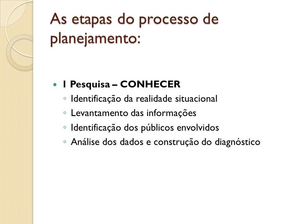 As etapas do processo de planejamento: 1 Pesquisa – CONHECER Identificação da realidade situacional Levantamento das informações Identificação dos púb