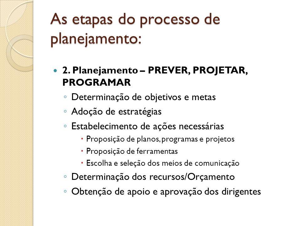 As etapas do processo de planejamento: 2. Planejamento – PREVER, PROJETAR, PROGRAMAR Determinação de objetivos e metas Adoção de estratégias Estabelec
