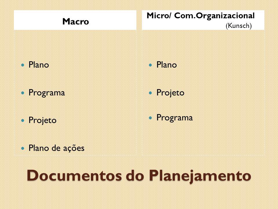 Documentos do Planejamento Macro Micro/ Com.Organizacional (Kunsch) Plano Programa Projeto Plano de ações Plano Projeto Programa