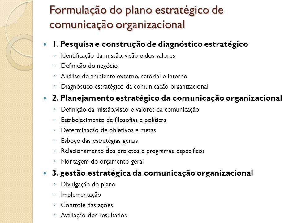 Formulação do plano estratégico de comunicação organizacional 1. Pesquisa e construção de diagnóstico estratégico Identificação da missão, visão e dos