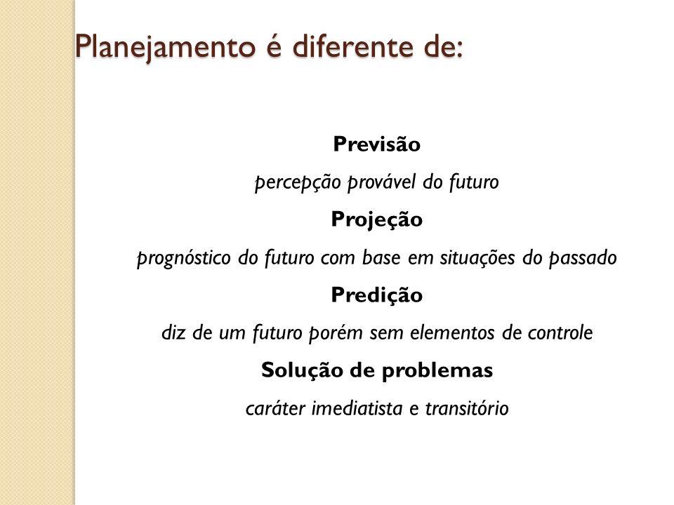 Planejamento é: mediação entre o futuro e o presente Capacidade de antecipar análise da eficácia futura prever possibilidades quando a predição é impossível Necessidade de perceber cenários alternativos e desenhar operações e estratégias lidar com surpresas Capacidade de diminuir a vulnerabilidade do plano por meio de planos de contingência mediação entre o passado e o futuro Aprender com o passado e os erros cometidos mediação entre o conhecimento e a ação Síntese entre a apropriação acumulada do saber técnico e a expertise política (prática)
