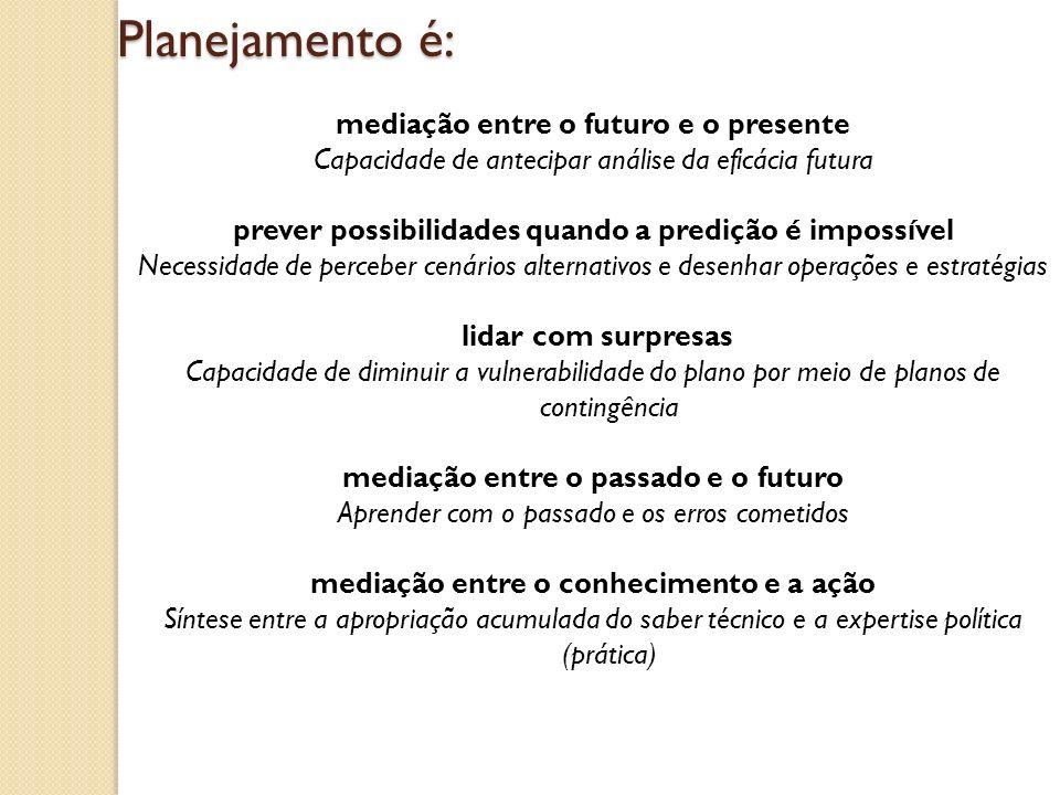 Planejamento é: mediação entre o futuro e o presente Capacidade de antecipar análise da eficácia futura prever possibilidades quando a predição é impo