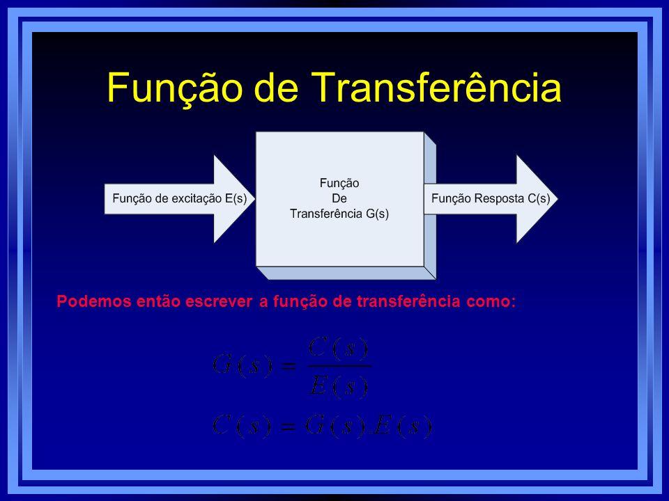 Função de Transferência Podemos então escrever a função de transferência como: