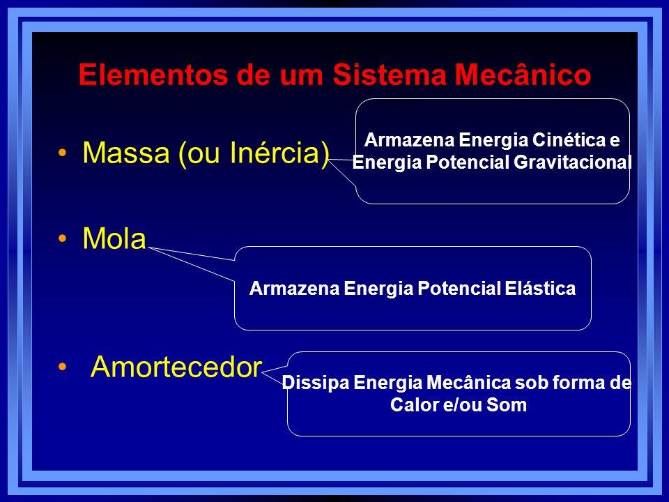 Elementos de um Sistema Mecânico Massa (ou Inércia) Mola Amortecedor Armazena Energia Potencial Elástica Armazena Energia Cinética e Energia Potencial