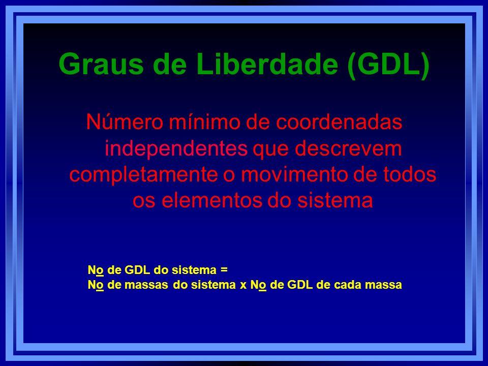 Graus de Liberdade (GDL) Número mínimo de coordenadas independentes que descrevem completamente o movimento de todos os elementos do sistema No de GDL