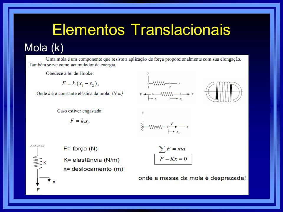 Elementos Translacionais Mola (k)