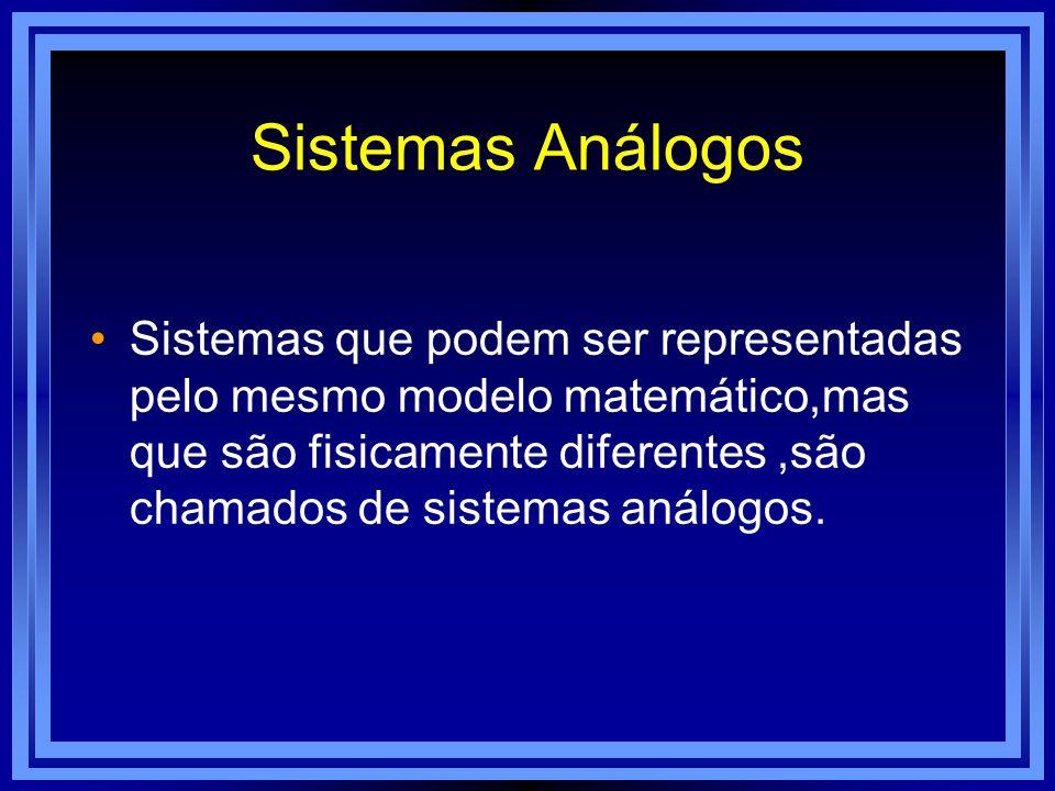 Sistemas Análogos Sistemas que podem ser representadas pelo mesmo modelo matemático,mas que são fisicamente diferentes,são chamados de sistemas análog