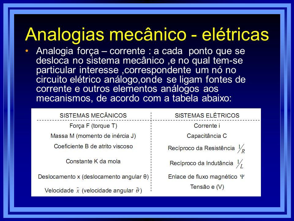 Analogias mecânico - elétricas Analogia força – corrente : a cada ponto que se desloca no sistema mecânico,e no qual tem-se particular interesse,corre