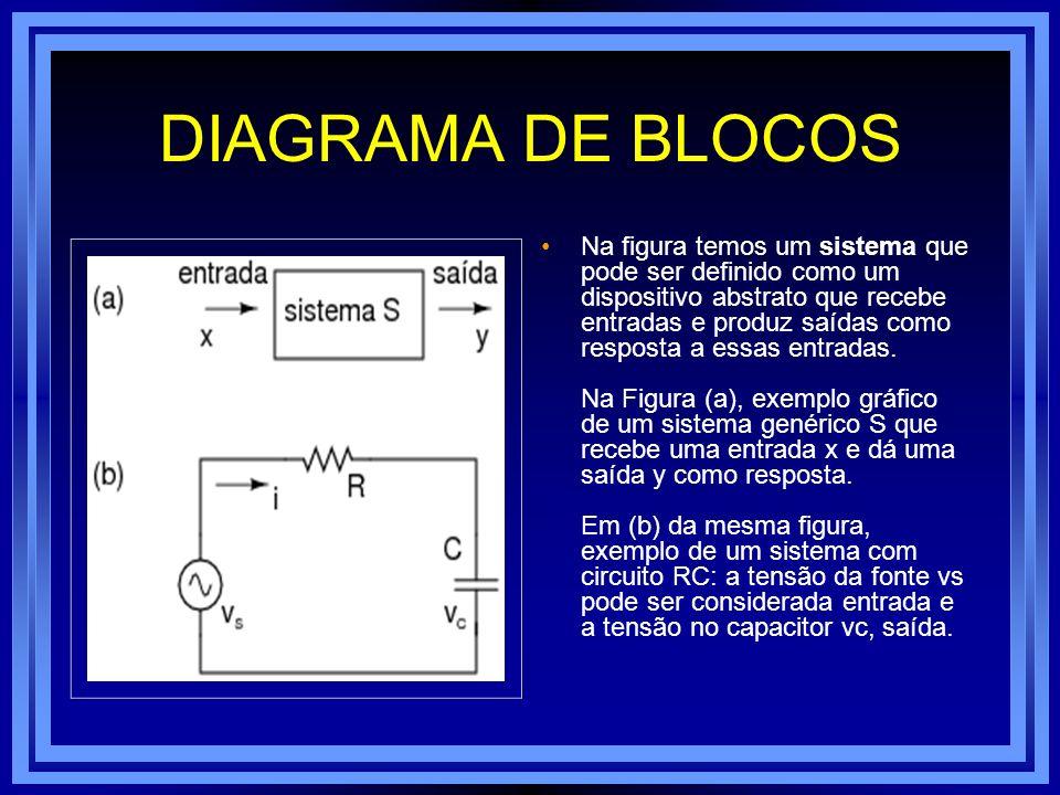 DIAGRAMA DE BLOCOS Na figura temos um sistema que pode ser definido como um dispositivo abstrato que recebe entradas e produz saídas como resposta a e