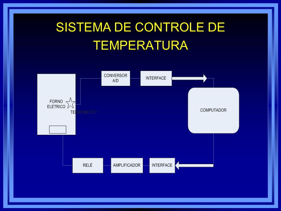 DIAGRAMA DE BLOCOS Na figura temos um sistema que pode ser definido como um dispositivo abstrato que recebe entradas e produz saídas como resposta a essas entradas.