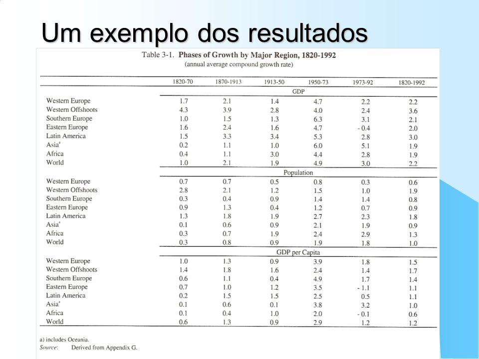 ECO - 720 Fundamentos de Finanças Internacionais 18 Um exemplo dos resultados