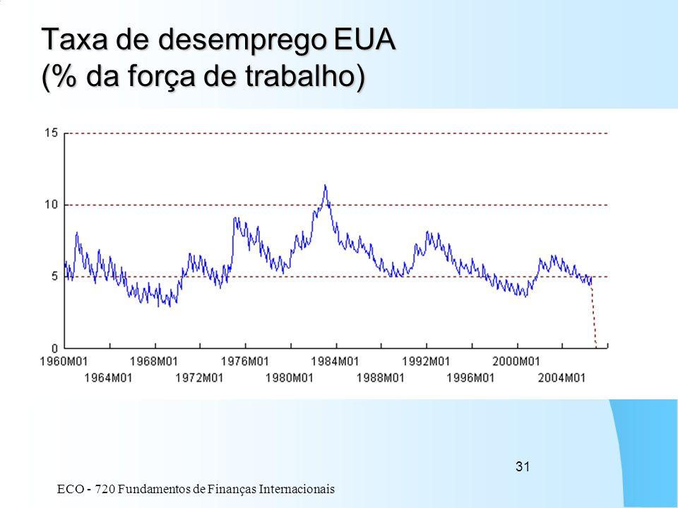 ECO - 720 Fundamentos de Finanças Internacionais 31 Taxa de desemprego EUA (% da força de trabalho)
