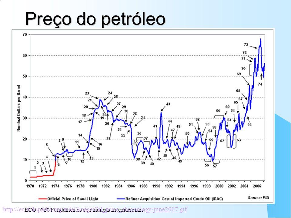 ECO - 720 Fundamentos de Finanças Internacionais 34 Preço do petróleo http://en.wikipedia.org/wiki/Image:Oil_price_chronology-june2007.gif