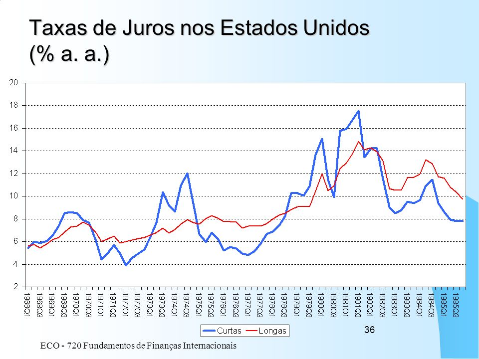 ECO - 720 Fundamentos de Finanças Internacionais 36 Taxas de Juros nos Estados Unidos (% a. a.)