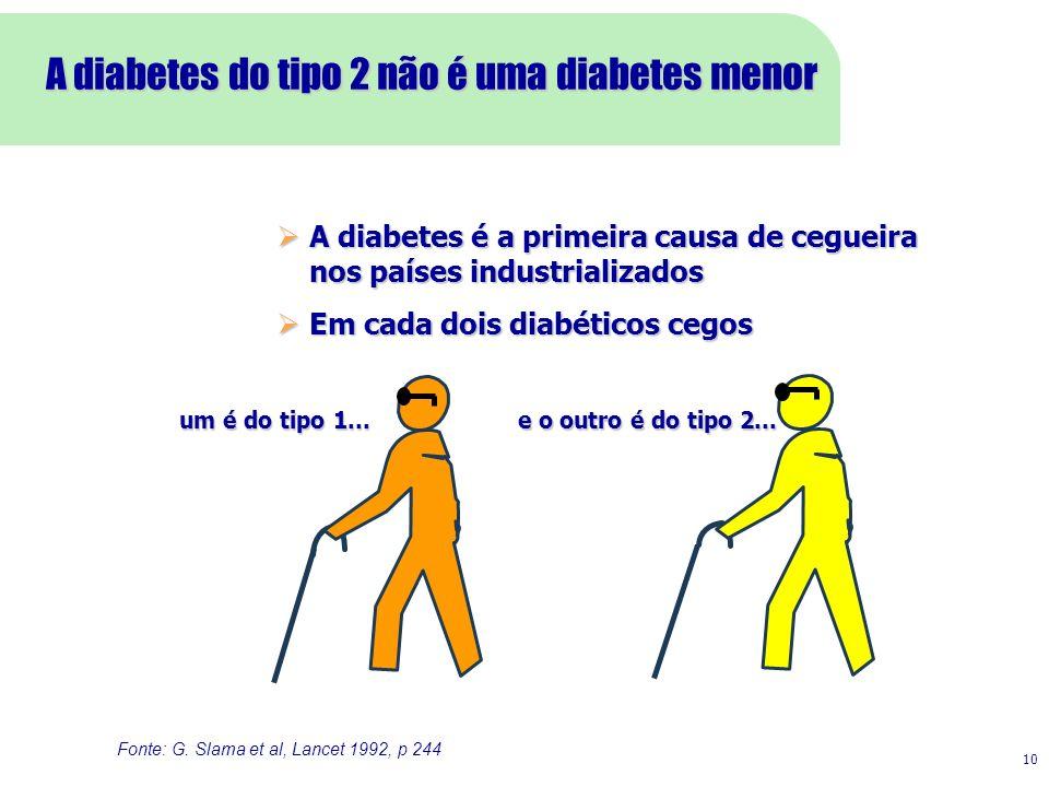 Fonte: G. Slama et al, Lancet 1992, p 244 A diabetes é a primeira causa de cegueira nos países industrializados A diabetes é a primeira causa de cegue