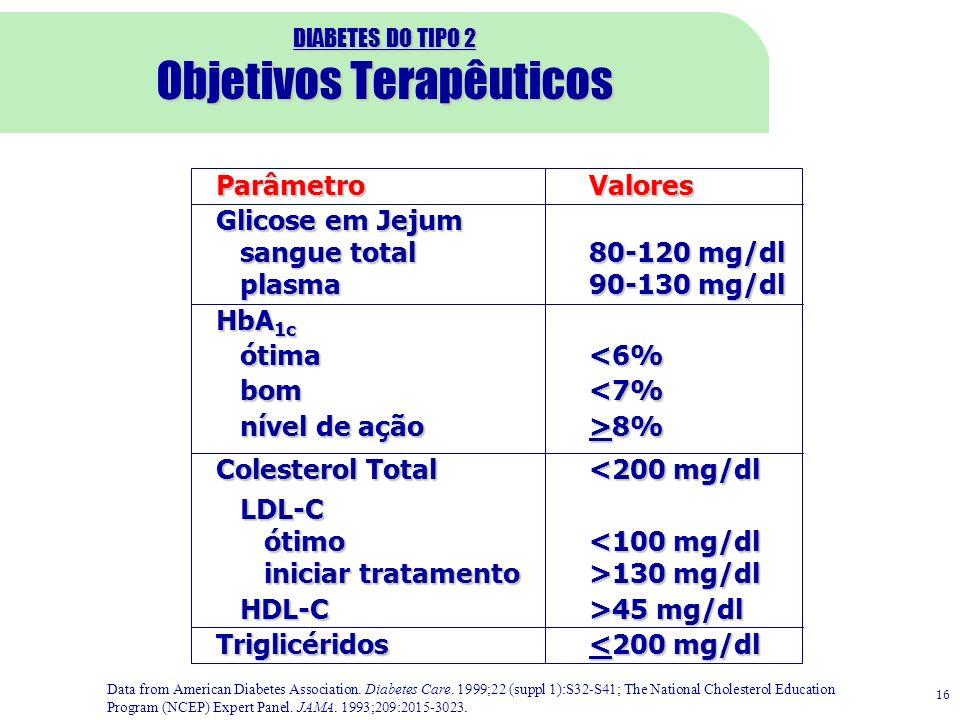 ParâmetroValores Glicose em Jejum sangue total80-120 mg/dl plasma90-130 mg/dl HbA 1c ótima 8% Colesterol Total<200 mg/dl LDL-C ótimo 130 mg/dl HDL-C>4