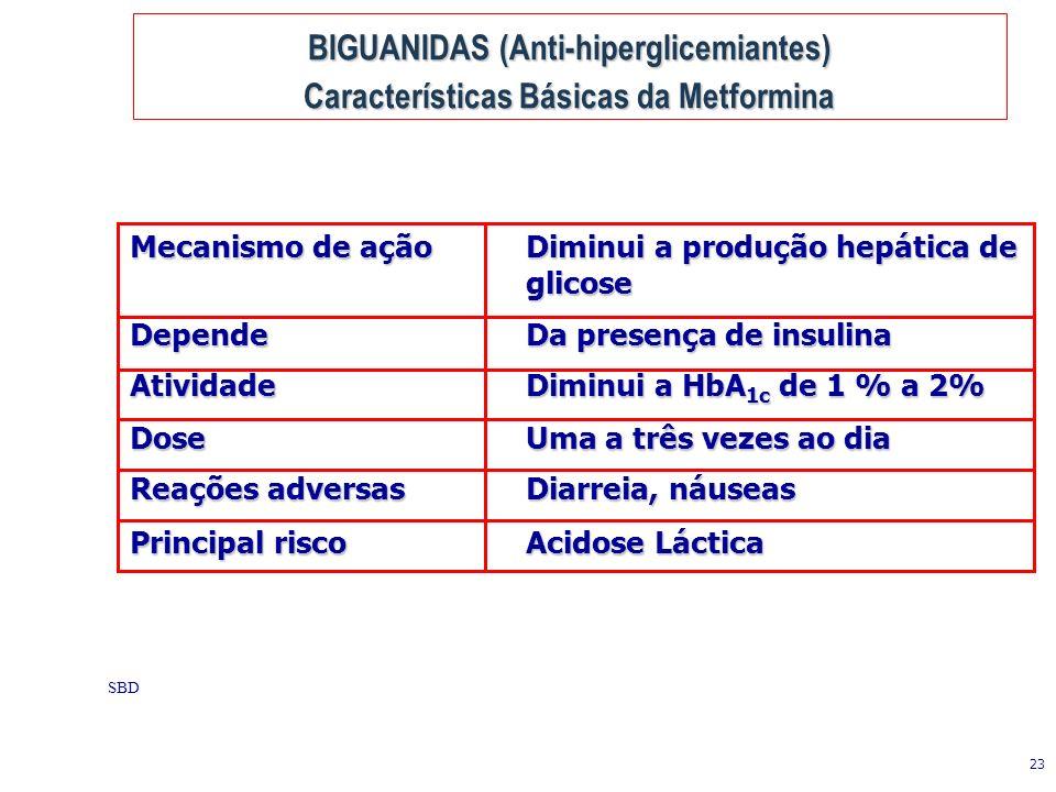 23 SBD Mecanismo de açãoDiminui a produção hepática de glicose Depende Da presença de insulina AtividadeDiminui a HbA 1c de 1 % a 2% DoseUma a três vezes ao dia Reações adversasDiarreia, náuseas Principal riscoAcidose Láctica BIGUANIDAS (Anti-hiperglicemiantes) Características Básicas da Metformina