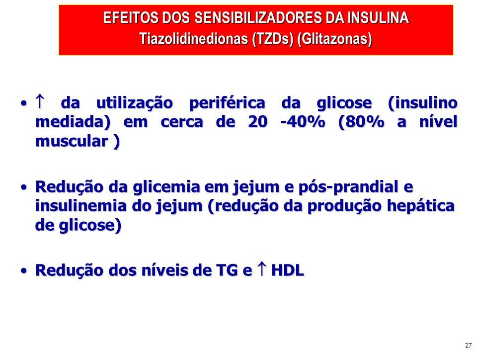 da utilização periférica da glicose (insulino mediada) em cerca de 20 -40% (80% a nível muscular ) da utilização periférica da glicose (insulino media
