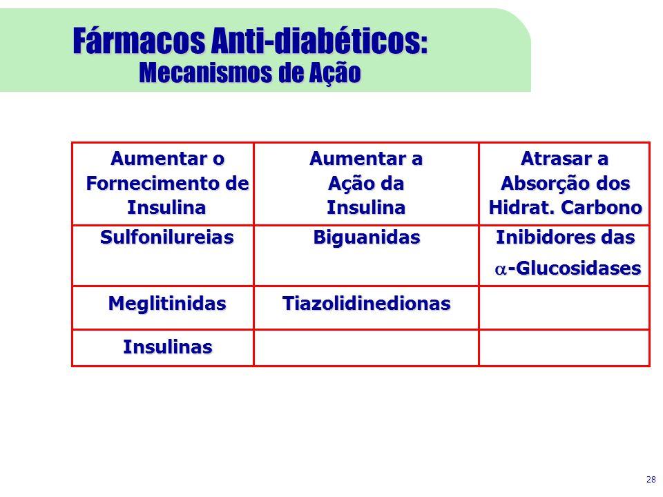 28 Fármacos Anti-diabéticos: Mecanismos de Ação Aumentar oAumentar aAtrasar a Fornecimento deAção daAbsorção dos InsulinaInsulina Hidrat. Carbono Sulf