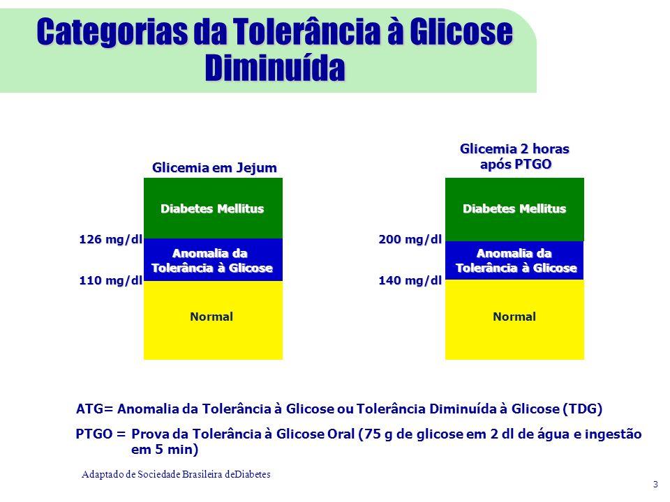 Anomalia da Tolerância à Glicose Glicemia em Jejum 126 mg/dl 110 mg/dl Normal Glicemia 2 horas após PTGO 200 mg/dl 140 mg/dl Diabetes Mellitus Normal Diabetes Mellitus 3 Anomalia da Tolerância à Glicose Adaptado de Sociedade Brasileira deDiabetes ATG= Anomalia da Tolerância à Glicose ou Tolerância Diminuída à Glicose (TDG) PTGO =Prova da Tolerância à Glicose Oral (75 g de glicose em 2 dl de água e ingestão em 5 min) Categorias da Tolerância à Glicose Diminuída