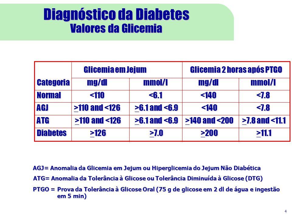Diagnóstico da Diabetes Valores da Glicemia Glicemia em Jejum Glicemia 2 horas após PTGO Glicemia em Jejum Glicemia 2 horas após PTGO Categoriamg/dlmmol/lmg/dlmmol/l Normal<110<6.1<140<7.8 AGJ>110 and 6.1 and 110 and 6.1 and <6.9 <140<7.8 ATG >110 and 6.1 and 140 and 7.8 and 110 and 6.1 and 140 and 7.8 and <11.1 Diabetes >126 >7.0 >200 >11.1 4 ATG= Anomalia da Tolerância à Glicose ou Tolerância Diminuída à Glicose (DTG) PTGO =Prova da Tolerância à Glicose Oral (75 g de glicose em 2 dl de água e ingestão em 5 min) AGJ= Anomalia da Glicemia em Jejum ou Hiperglicemia do Jejum Não Diabética
