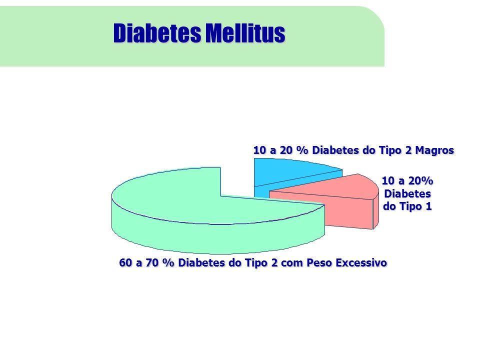 Diabetes Mellitus 6 10 a 20% Diabetes do Tipo 1 10 a 20 % Diabetes do Tipo 2 Magros 60 a 70 % Diabetes do Tipo 2 com Peso Excessivo