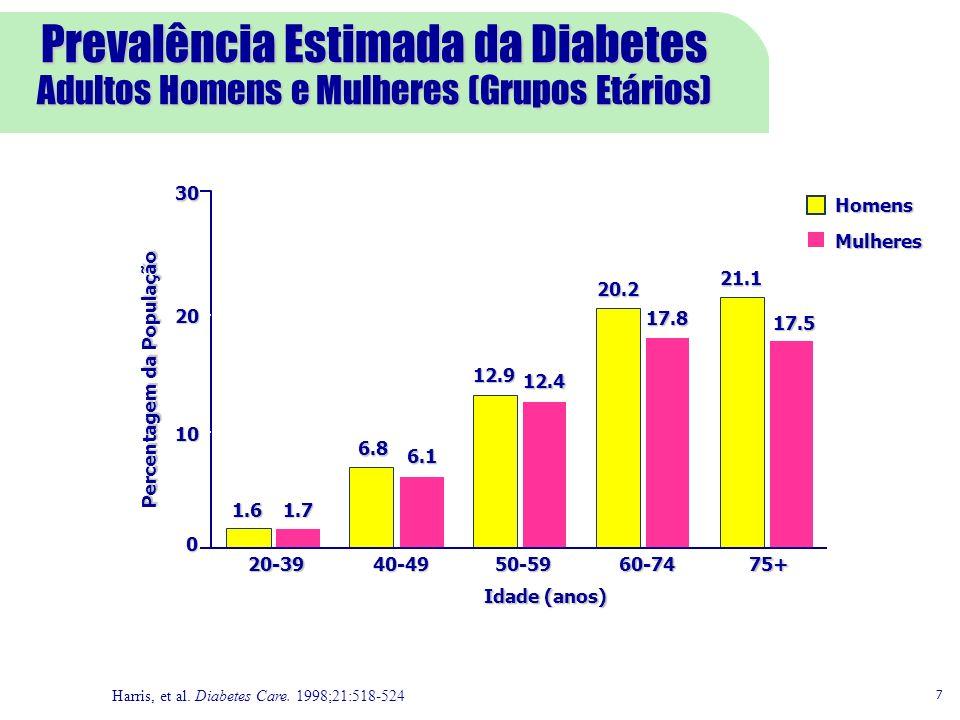 Prevalência Estimada da Diabetes Adultos Homens e Mulheres (Grupos Etários) Harris, et al. Diabetes Care. 1998;21:518-524 0 10 20 30 75+60-7450-5940-4