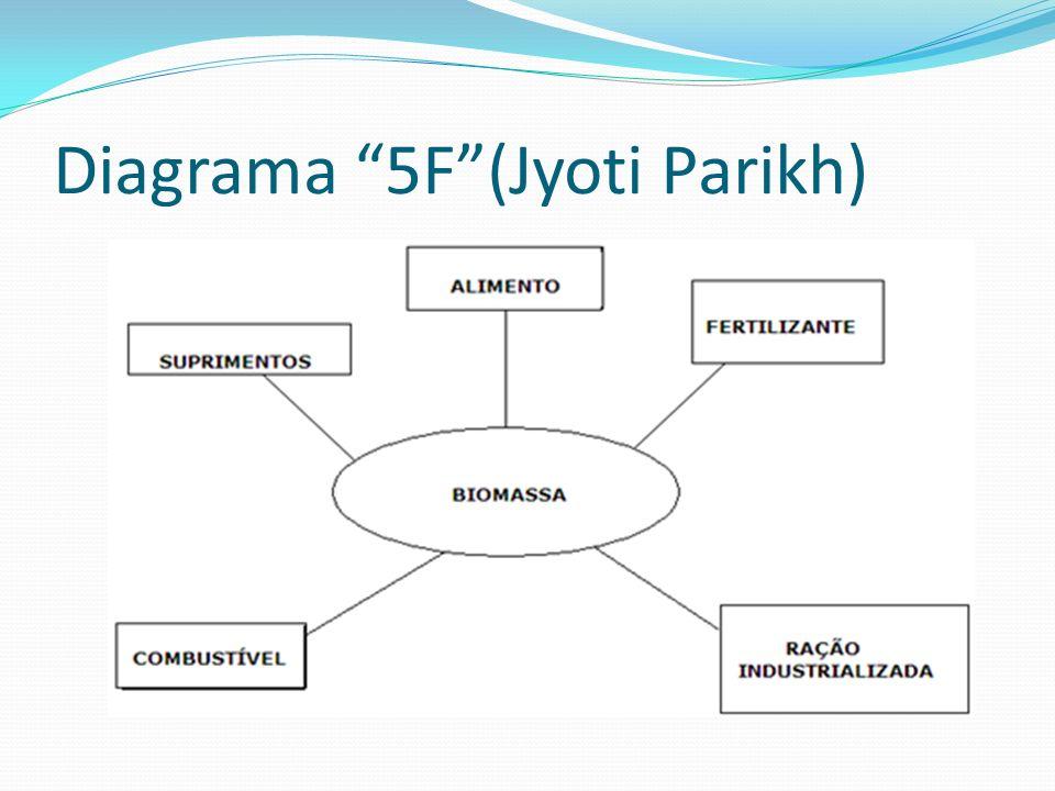 Diagrama 5F(Jyoti Parikh)