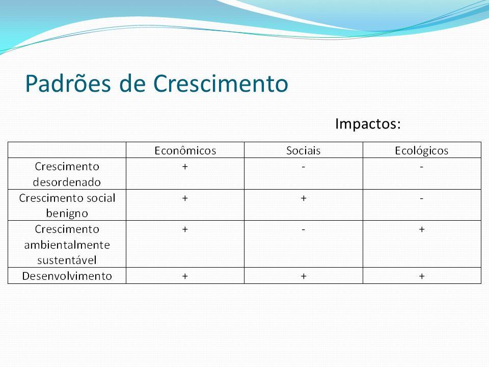 Padrões de Crescimento Impactos: