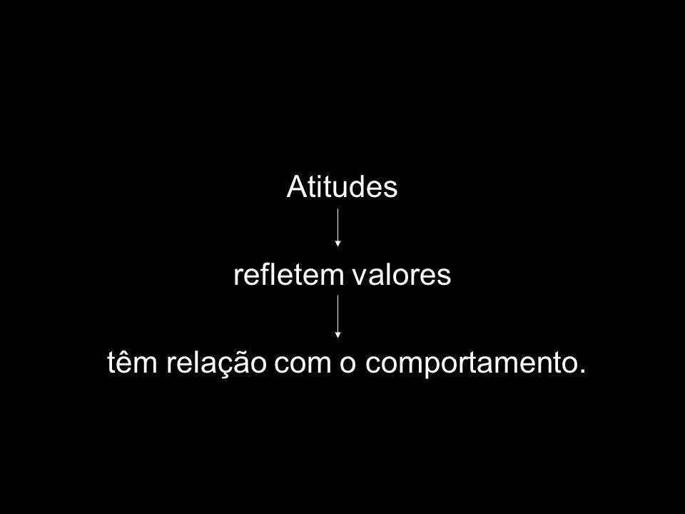 Atitudes refletem valores têm relação com o comportamento.