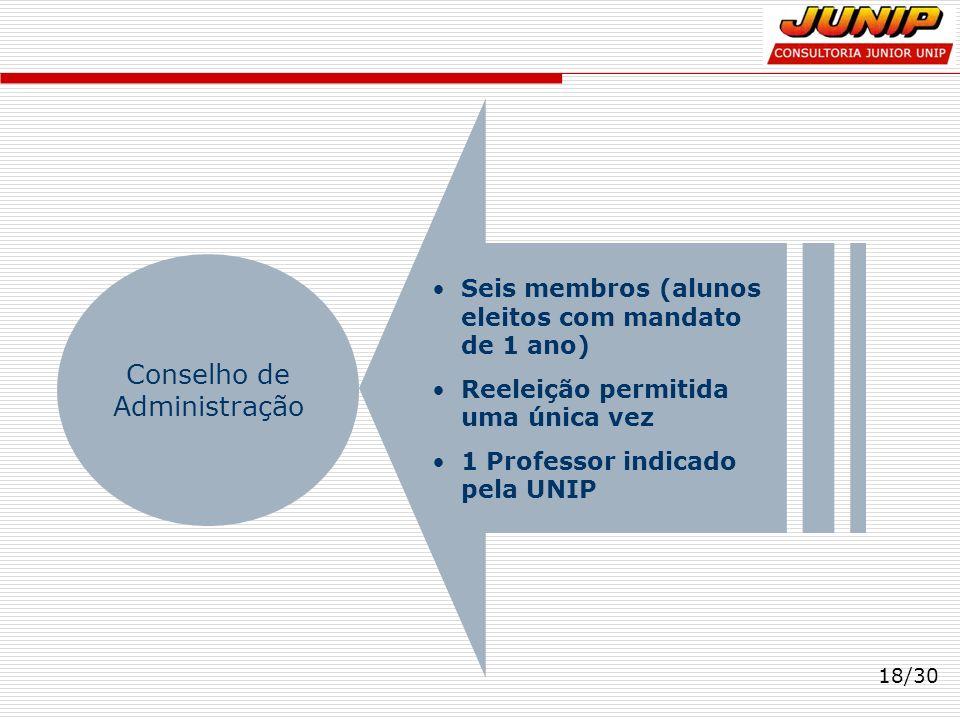 18/30 Conselho de Administração Seis membros (alunos eleitos com mandato de 1 ano) Reeleição permitida uma única vez 1 Professor indicado pela UNIP