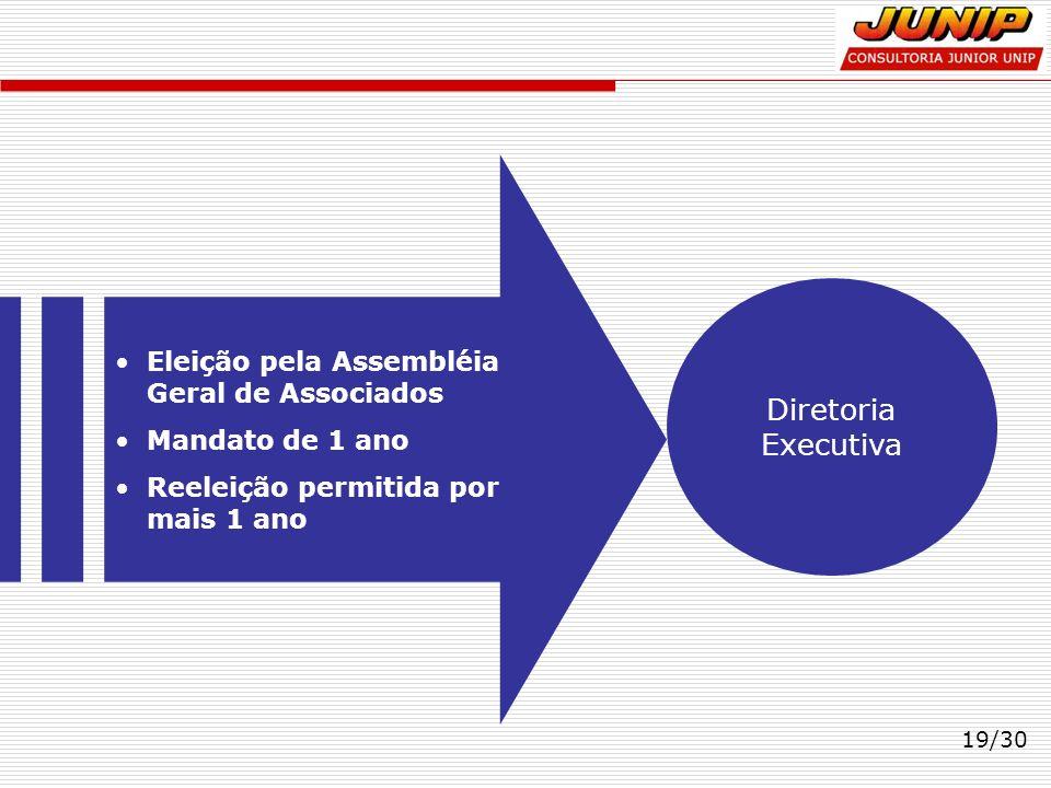 19/30 Diretoria Executiva Eleição pela Assembléia Geral de Associados Mandato de 1 ano Reeleição permitida por mais 1 ano