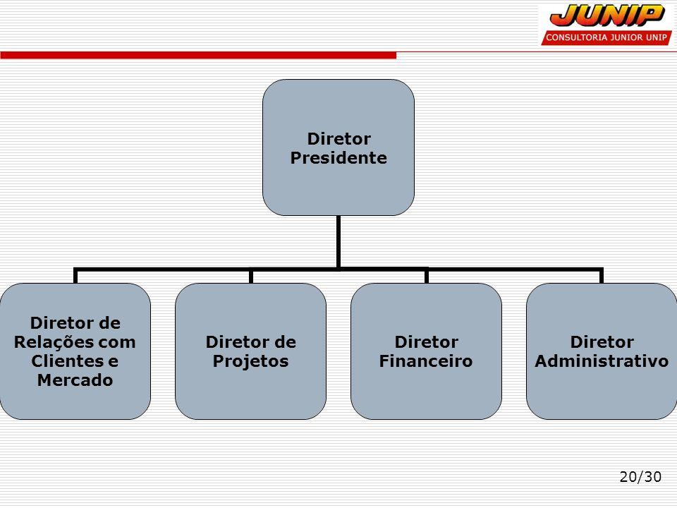 20/30 Diretor Presidente Diretor de Relações com Clientes e Mercado Diretor de Projetos Diretor Financeiro Diretor Administrativo