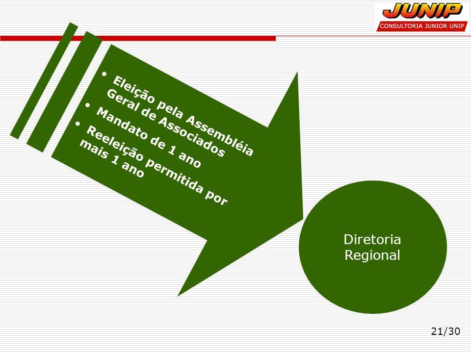 21/30 Diretoria Regional Eleição pela Assembléia Geral de Associados Mandato de 1 ano Reeleição permitida por mais 1 ano