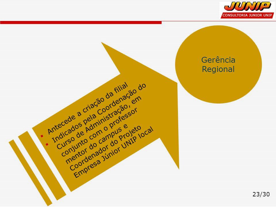 23/30 Gerência Regional Antecede a criação da filial Indicados pela Coordenação do Curso de Administração, em conjunto com o professor mentor do campu