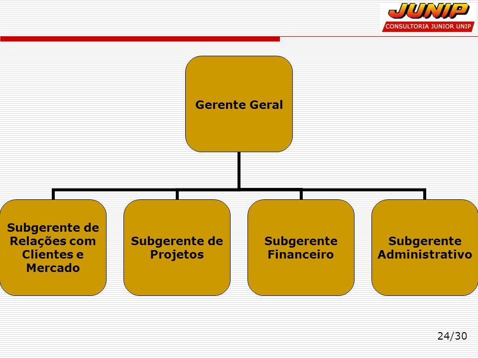24/30 Gerente Geral Subgerente de Relações com Clientes e Mercado Subgerente de Projetos Subgerente Financeiro Subgerente Administrativo