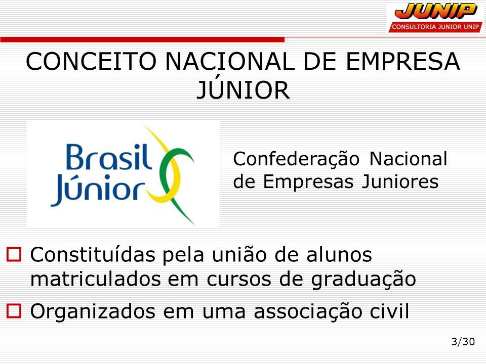 CONCEITO NACIONAL DE EMPRESA JÚNIOR Constituídas pela união de alunos matriculados em cursos de graduação Organizados em uma associação civil 3/30 Con