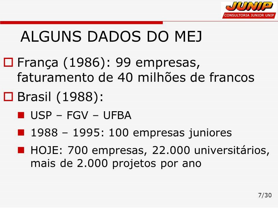 ALGUNS DADOS DO MEJ França (1986): 99 empresas, faturamento de 40 milhões de francos Brasil (1988): USP – FGV – UFBA 1988 – 1995: 100 empresas juniore