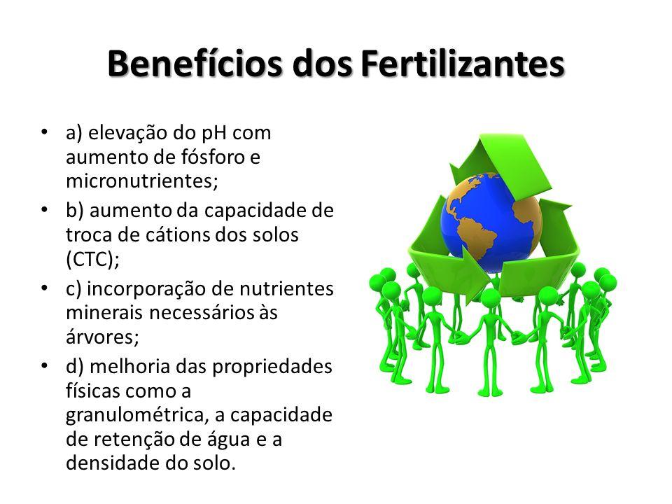 Benefícios dos Fertilizantes a) elevação do pH com aumento de fósforo e micronutrientes; b) aumento da capacidade de troca de cátions dos solos (CTC);