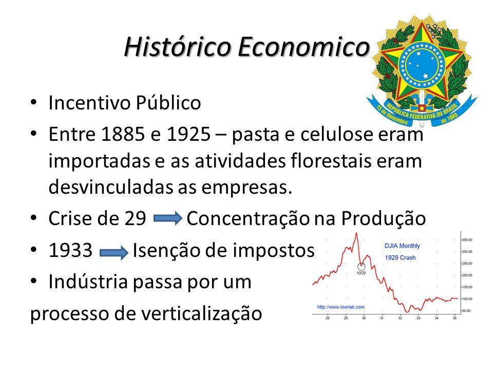 Histórico Economico 1950 Brasil é auto-suficiente na produção de papel, mas importava 70% da celulose 1950 1956: a produção passou de 1500 t para 51000 t de eucalipto Projeto Borregaard Fábrica com capacidade de 500 t/dia