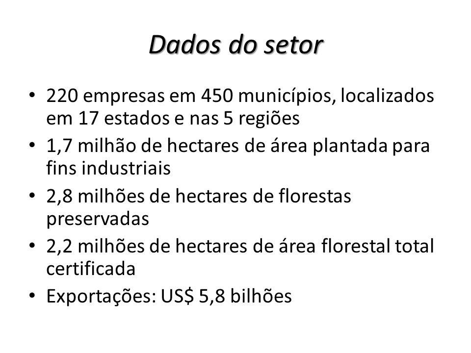 Dados do setor Saldo Comercial: US$ 4,1 bilhões - 16,7% do saldo da Balança Comercial do Brasil Impostos pagos: R$ 2,2 bilhões Investimentos: US$ 12 bilhões nos últimos 10 anos Emprego: 114 mil empregos diretos (indústria 67 mil, florestas 47 mil) e 500 mil empregos indiretos