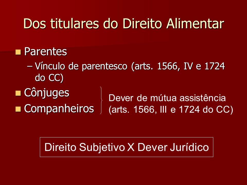 Dos titulares do Direito Alimentar Parentes Parentes –Vínculo de parentesco (arts. 1566, IV e 1724 do CC) Cônjuges Cônjuges Companheiros Companheiros