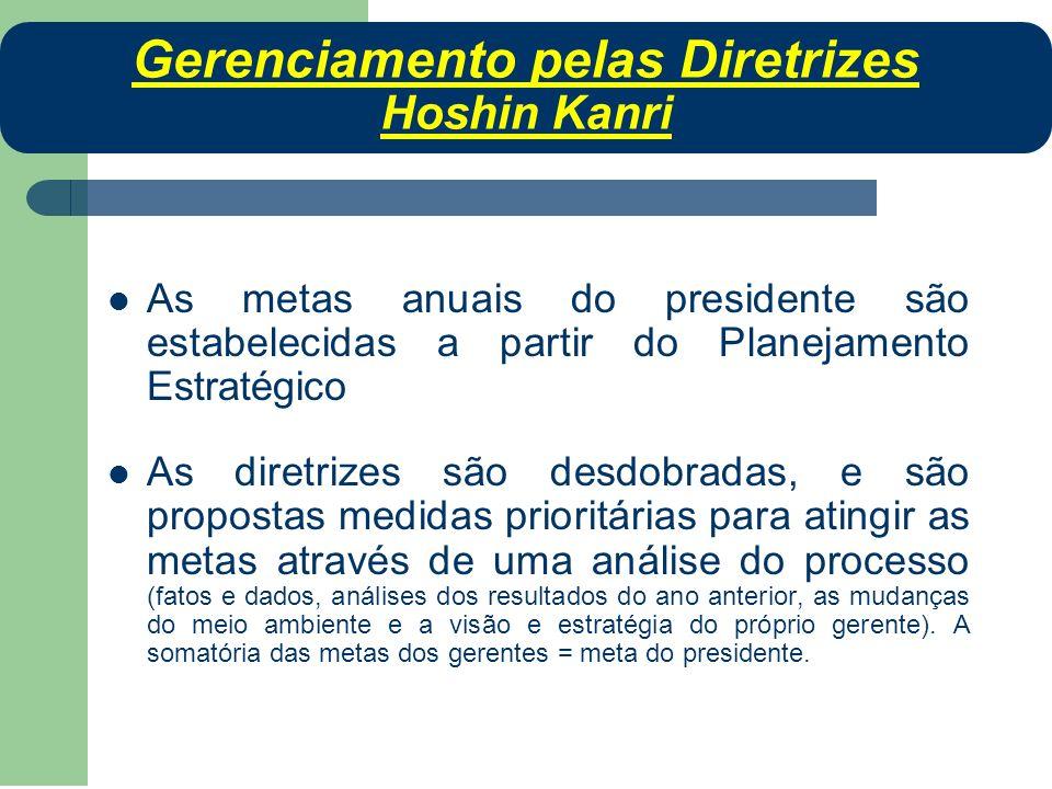 As metas anuais do presidente são estabelecidas a partir do Planejamento Estratégico As diretrizes são desdobradas, e são propostas medidas prioritári