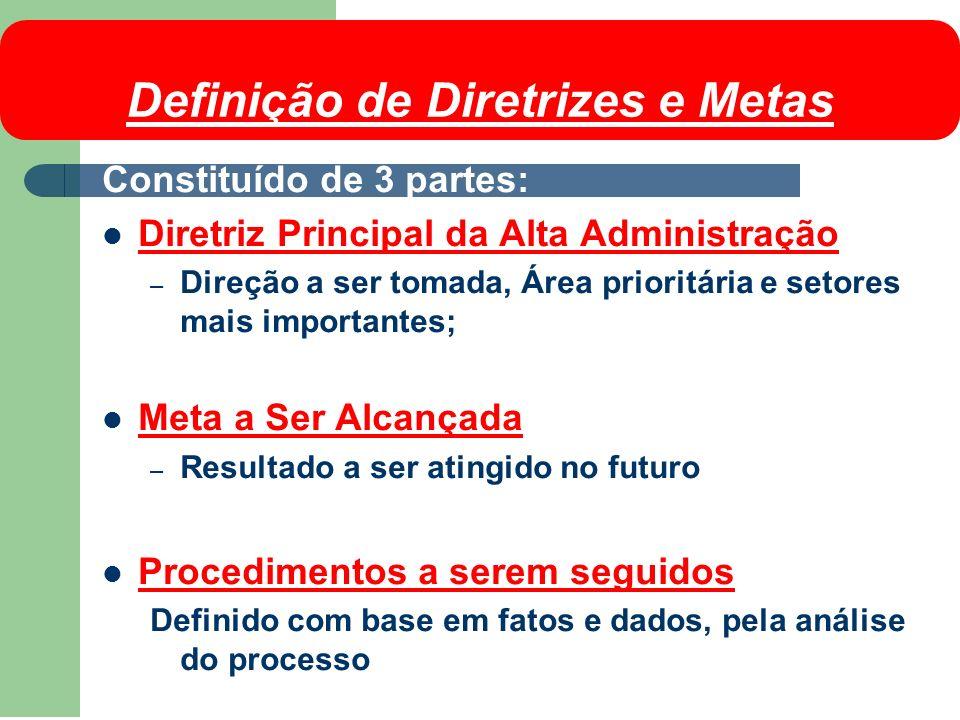 Definição de Diretrizes e Metas Constituído de 3 partes: Diretriz Principal da Alta Administração – Direção a ser tomada, Área prioritária e setores m