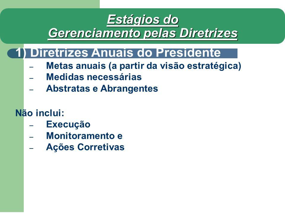 Estágios do Gerenciamento pelas Diretrizes 1) Diretrizes Anuais do Presidente – Metas anuais (a partir da visão estratégica) – Medidas necessárias – A