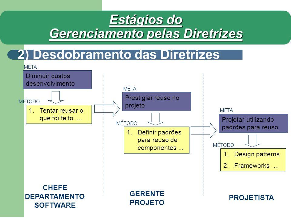 Estágios do Gerenciamento pelas Diretrizes 2) Desdobramento das Diretrizes Diminuir custos desenvolvimento CHEFE DEPARTAMENTO SOFTWARE GERENTE PROJETO